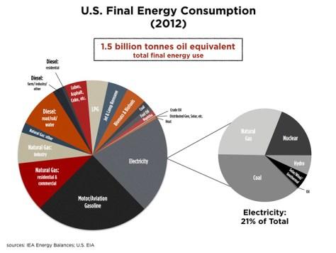 us-final-energy-consumption-2012