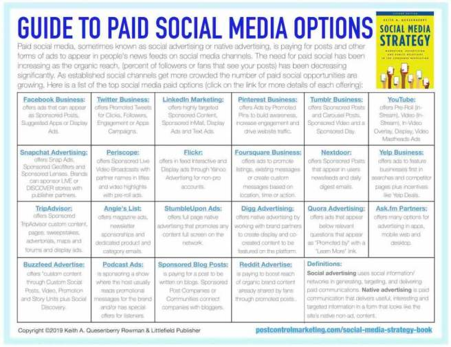 Free guide to paid social media option