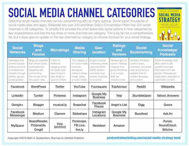 Free guide to social media strategy platform channels by category