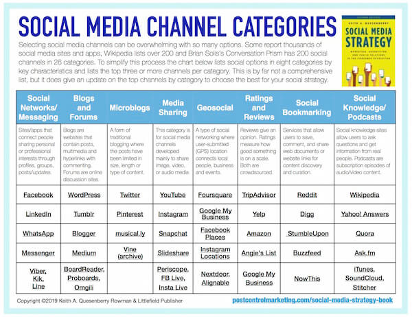 Guide to Social Media Platform Channel Options