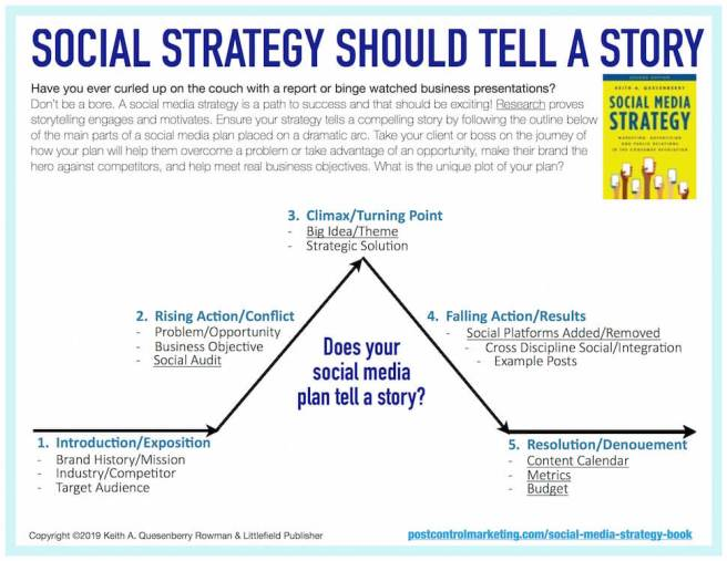 Social Media Plan Outline Template Strategy Story and Storytelling