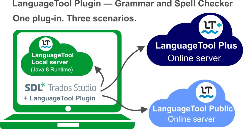 LanguageTool Diagram