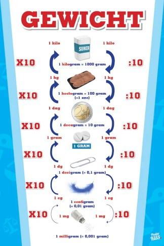 Poster Gewicht Metriek Stelsel educatief voor in de klas
