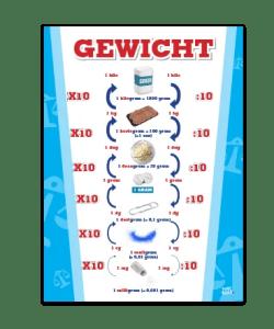 Poster in de Klas Gewicht Metriek Stelsel educatieve posters voor klas of thuis