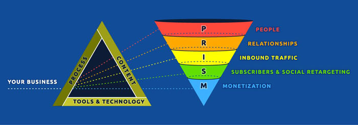 "prism-funnel-diagram-ian-cleary ""style ="" display: block; marge gauche: auto; margin-right: auto;"