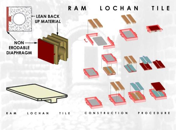 Ram Lochan Tiles