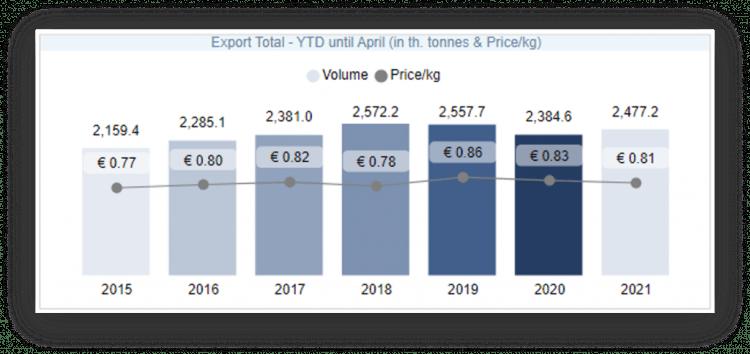 A Insights Export YTD hasta abril