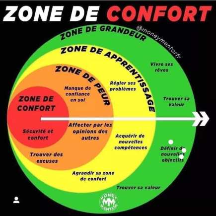 Coaching - sortir de sa zone de confort avec le coaching