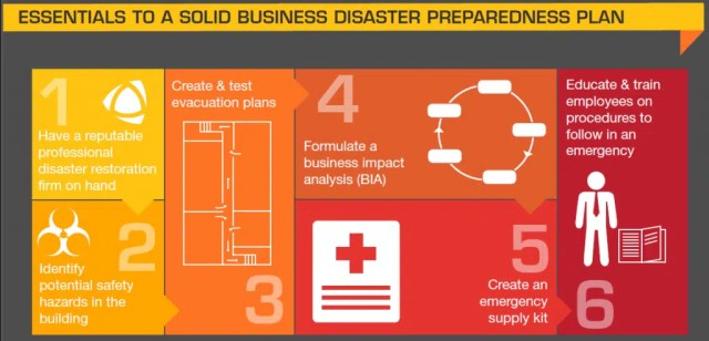 Essentials to disaster preparedness. Infographic from http://www.polygongroup.com/us/turning-awareness-action-national-preparedness-month/
