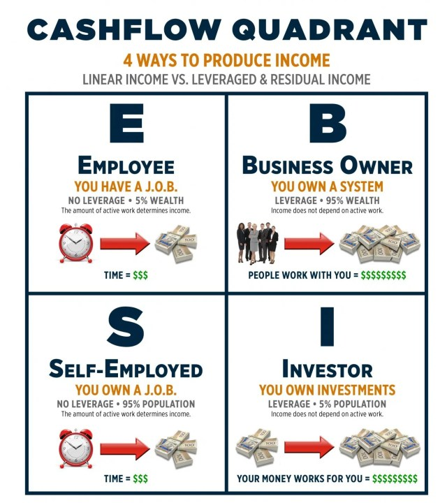 Entrepreneurship - The Cashflow Quadrant