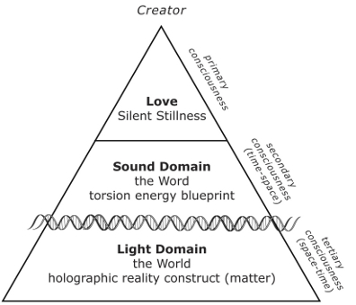 Figure 2: Threefold Process of Reality Creation. This diagram demonstrates how reality creation occurs in three phases, starting with the primary consciousness of the Creator, who employs sound to generate the light-based reality construct we inhabit—including biological life by way of DNA.
