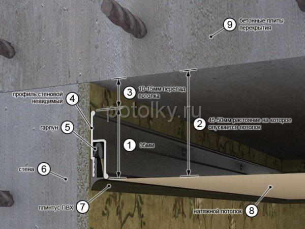 Сначала клеят обои затем устанавливают натяжной потолок