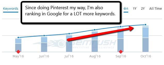 PotPieGirl's Pinterest Success Strategy also helps rank more keywords in Google