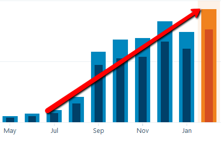 My traffic from Pinterest keeps growing and growing since doing THIS!