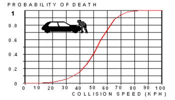 [Imagem: velocidade-vs-probabilidade-morte.png?resize=350%2C200]