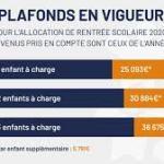 L'Allocation de rentrée scolaire 2020 revalorisée de 100 euros et plus de foyers bénéficiaires