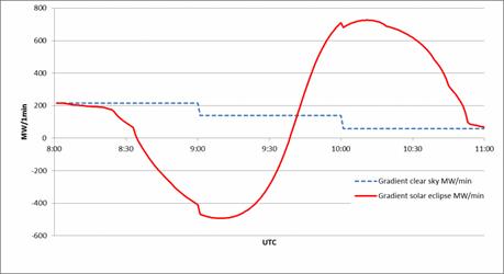 European Eclipse Graph