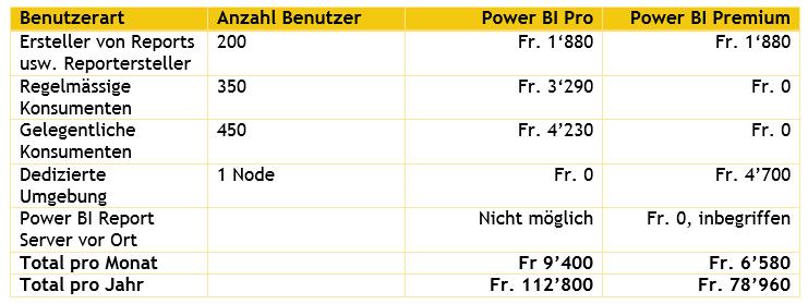 Lizenzkosten Power BI Premium 1000 User