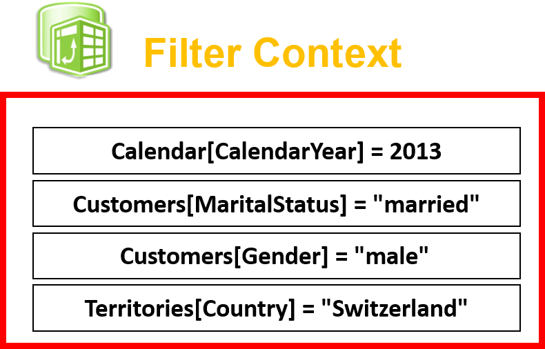 DAX interpretation - Filter Context
