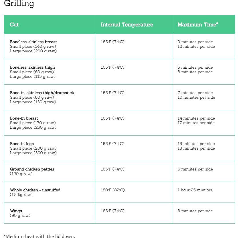 grill chart