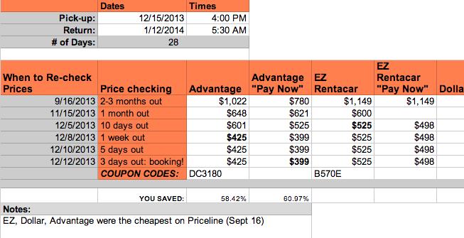 Car rental price tracking