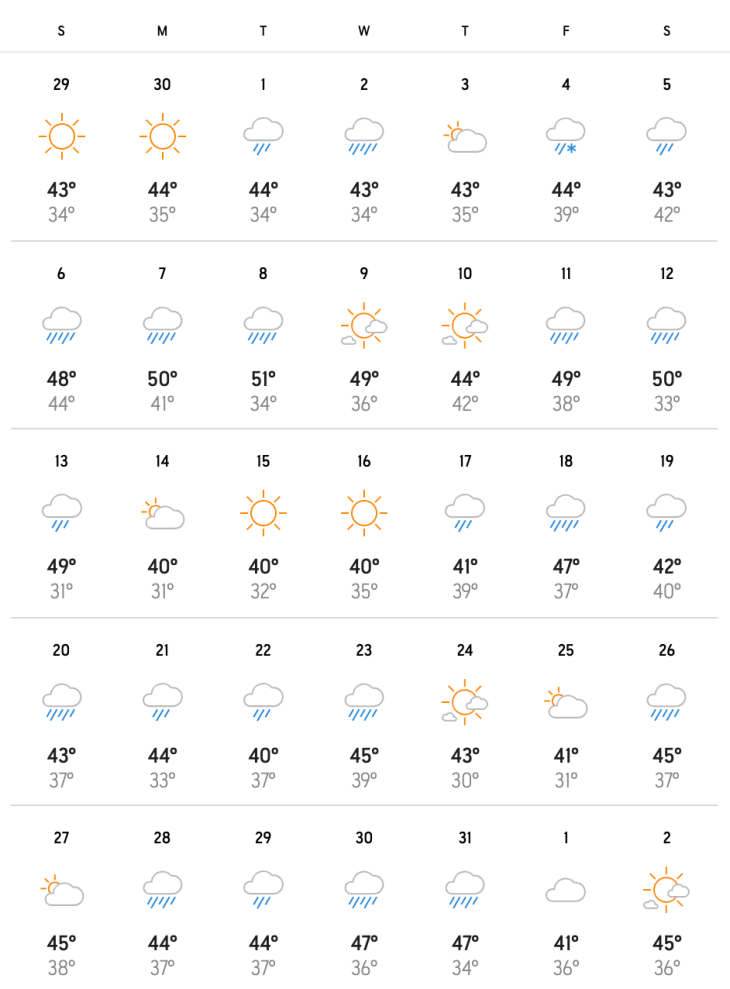 Portland average temperature in december