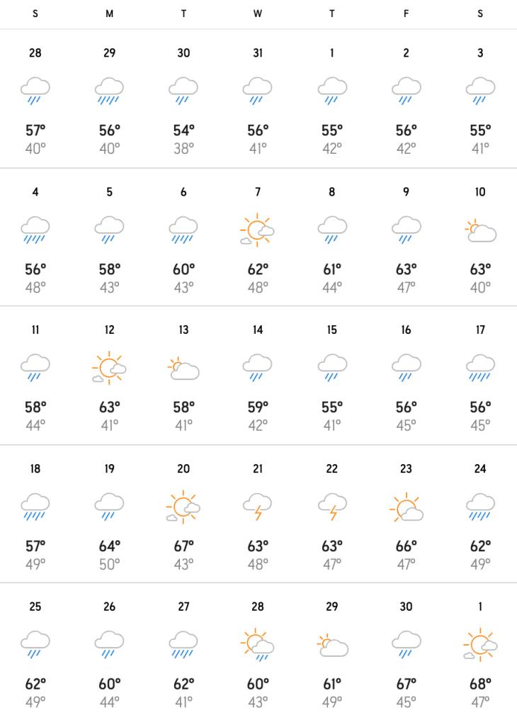 April temperatures portland weather