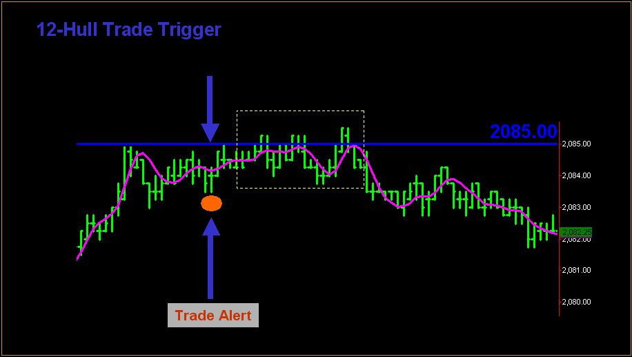 12-hull-example-chart