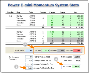 Power Emini Alert System Performance - Trade Results