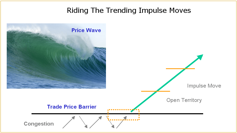 Trending-Impulse-Moves