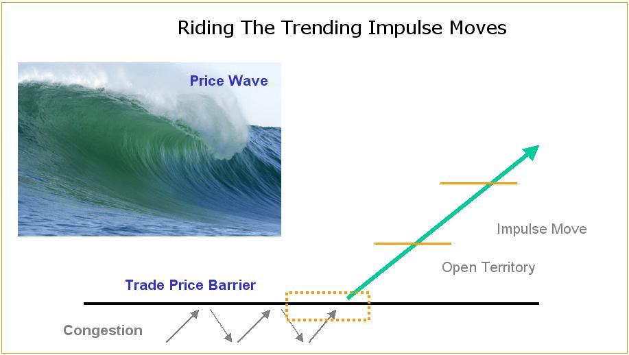 Trending-Impulse-Moves