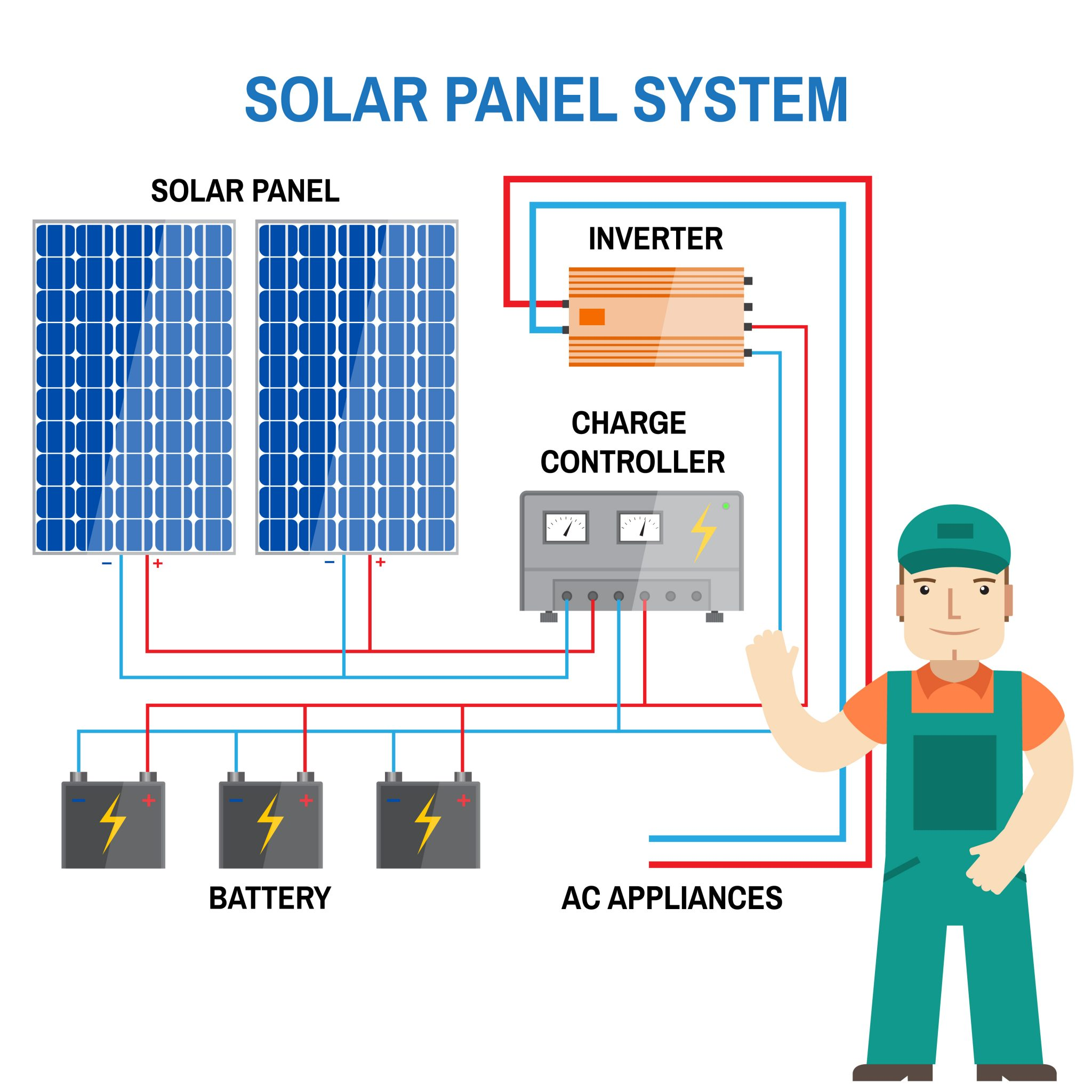 Solar Panel Setup Diagram Wiring Diagrams Pdf The Most Important Components Of A Pv System Grid Tied Rh Powerfromsunlight Com