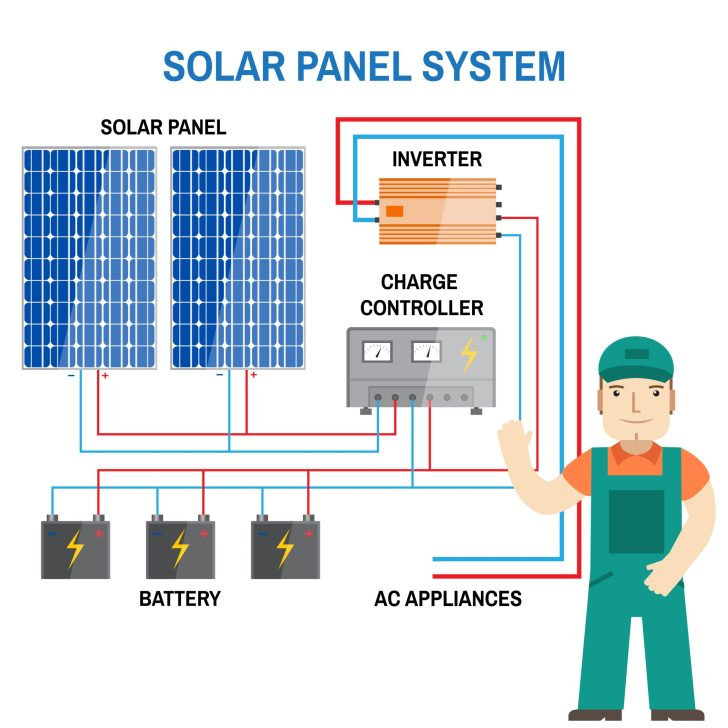 Methodsskiz also Powersystem together with Off Grid Solar System together with Mobile Off Grid Solar Power System Wiring Diagram additionally Battery Over Discharge Indicator. on wind charge controller schematic