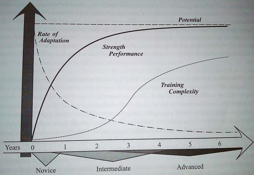 Training Complexity Chart