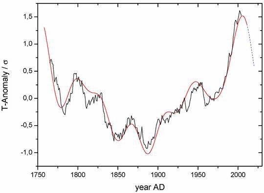 Figure 4: Central Europe temperature (black, smoothed, agrees with the Antarctic temperatures) and the sum of the 6 strongest cycles (red), as found with the cycle analysis of the black curve. The perfect agreement between red and black shows that non-cyclic impacts (such as the steadily increasing atmospheric CO2) play no role for the temperature. Only the cycles correctly reflect the measured temperatures. - See more at: http://notrickszone.com/2015/08/21/study-german-scientists-conclude-20th-century-warming-nothing-unusual-foresee-global-cooling-until-2080/#sthash.uWO6PWWa.rNoSUNw6.dpuf