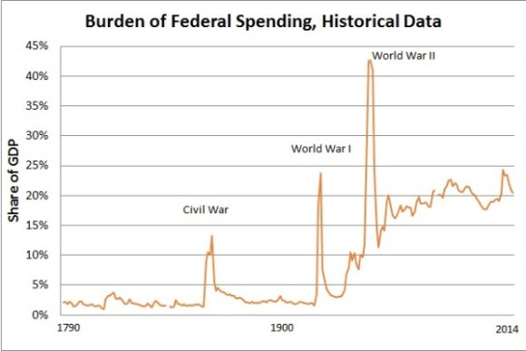 Federal-Spending-GDP-1790-2014