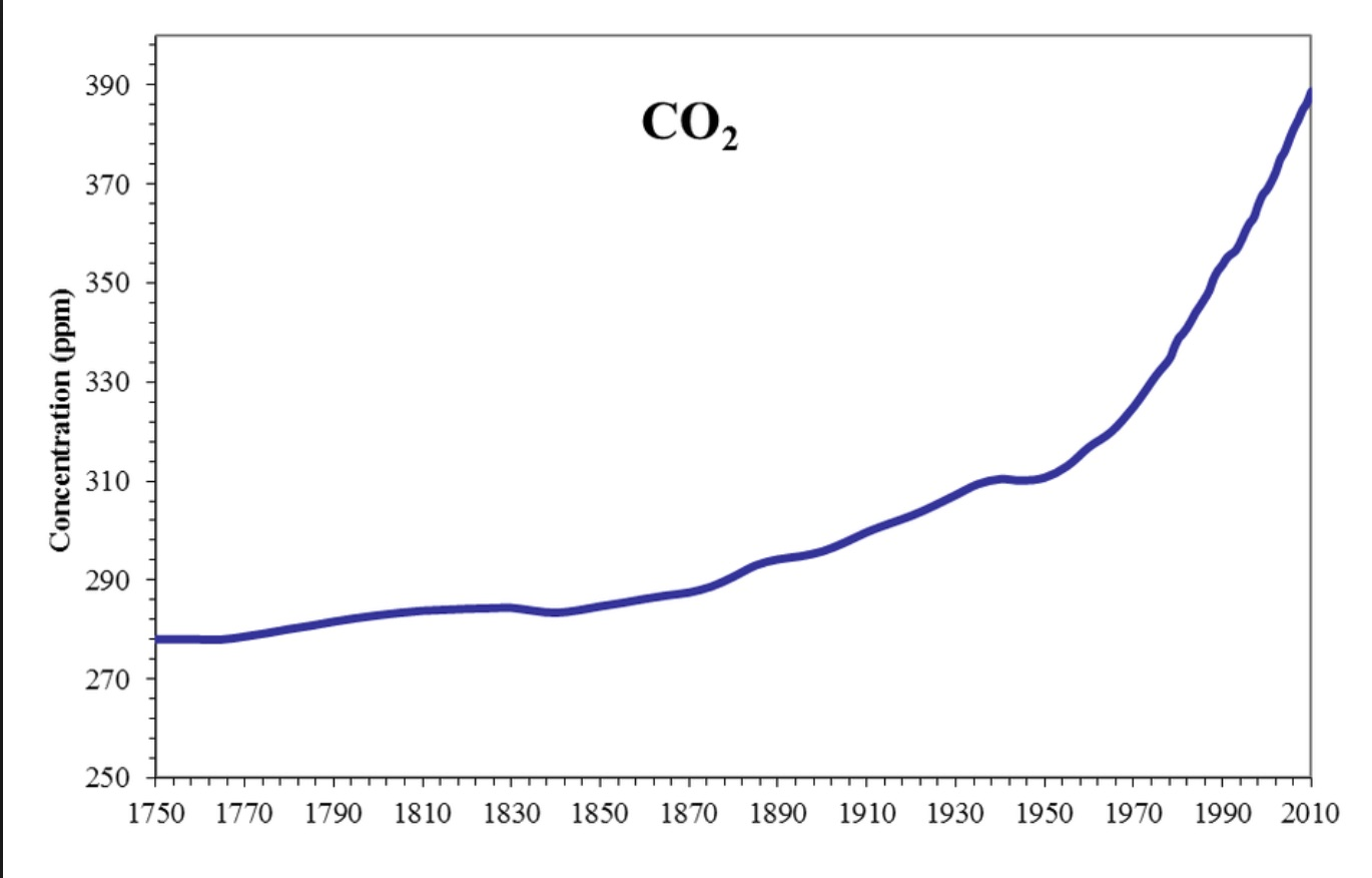 The Only Global Warming Chart You Need From Now On