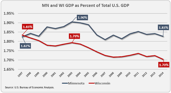 MN-and-WI-GDP-share-of-US