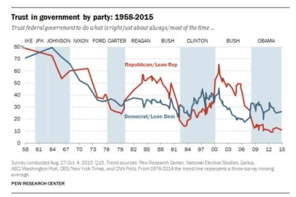 Trust by Party copy