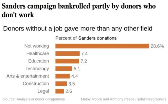 Sanders Donors copy