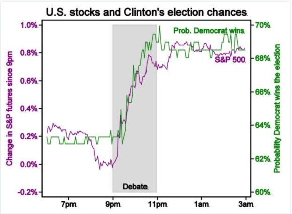 stocks-clinton