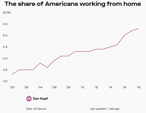 Percentage of Americans working from home