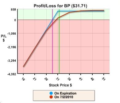 BP covered call profit/loss graph