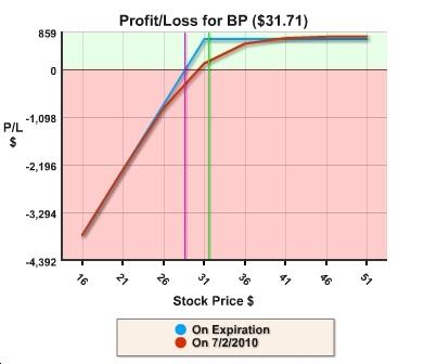 BP covered call profit/loss graph