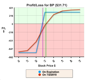 BP collar profit/loss graph