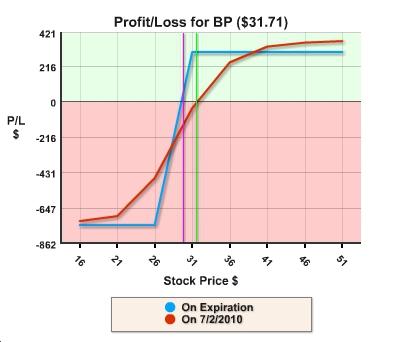 BP collar profit/loss graph