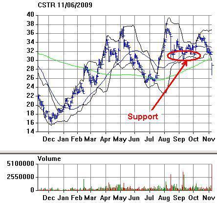 CSTR Chart