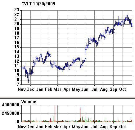 CVLT Chart