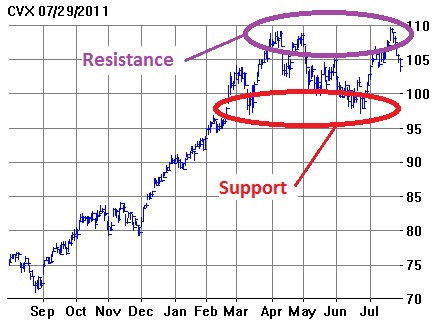 P/L Chart