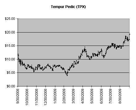 TPX Chart
